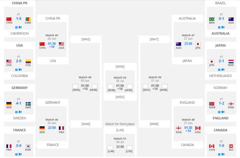 kvartfinaler